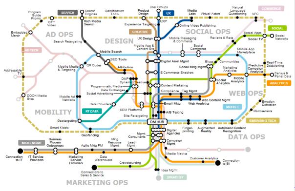 Gartner DCigital Mkg Map