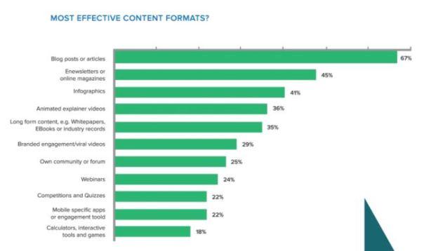 Types-contenus-2015