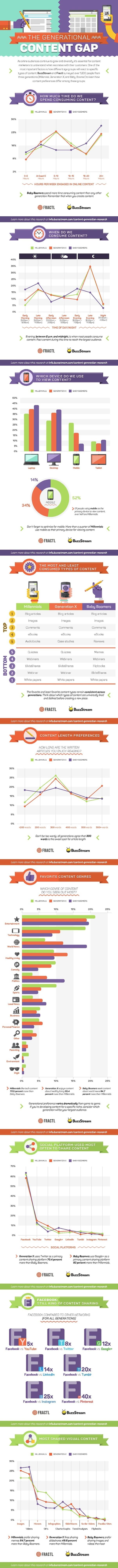 Infographie-Content-Consumption